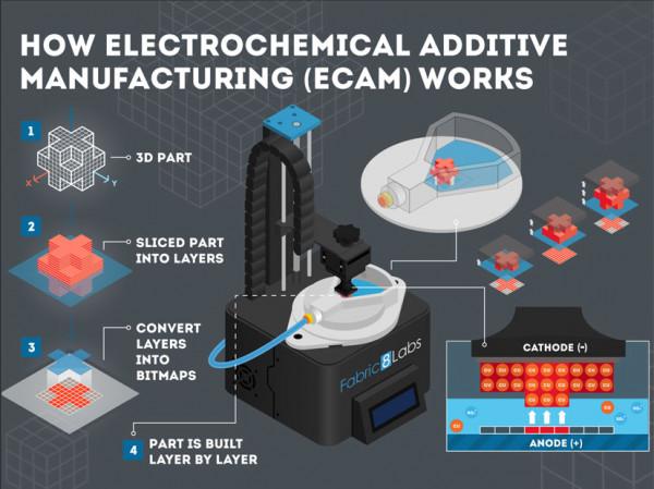 Fabric8Labs-ECAM-Infographic